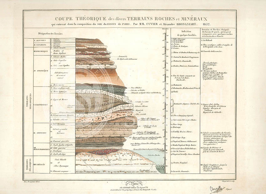 Theoretical section through the Paris Basin (Cuvier, Brongniart and Clerget, 1832)