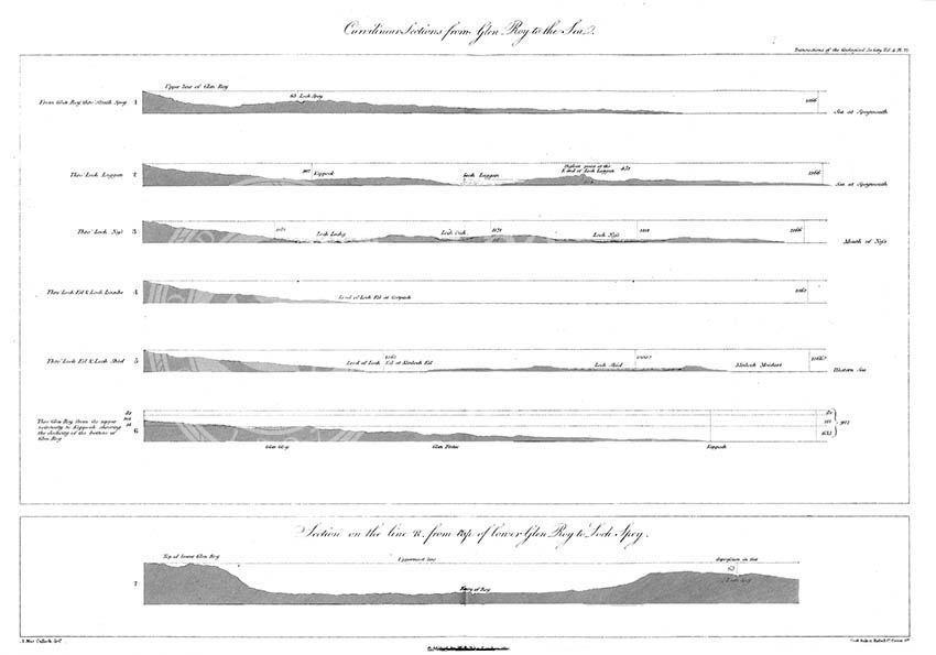 Curvilinear Sections from Glen Roy to the Sea (MacCulloch, 1817)